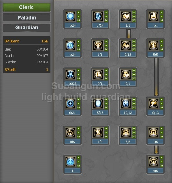 Cleric Skill Build Dragon Nest Indonesia