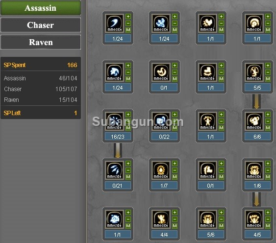 Dragon nest Indonesia Assassin skill build