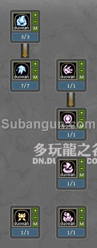 Dragon Nest Indonesia Lv 70 Light Fury Build